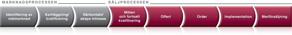 marknads-salj-processen